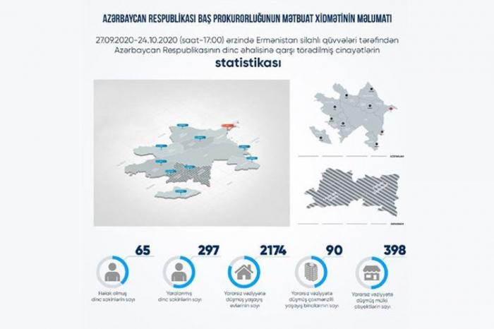 بلغ عدد المدنيين الذين قتلوا على يد الأرمن 65