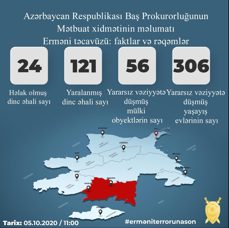 Erməni vandalizmi:  24 mülki şəxs ölüb, 121 yaralı var