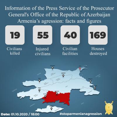 Azerbaijani Prosecutor General