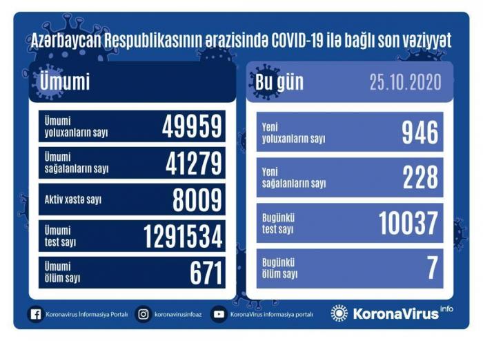 946 yeni yoluxma qeydə alındı,  7 nəfər öldü