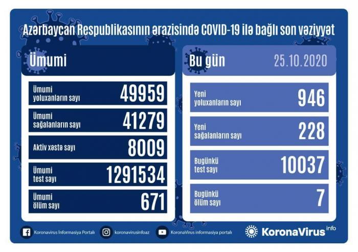 أذربيجان:  تسجيل 946 حالة جديدة للاصابة بفيروس كورونا