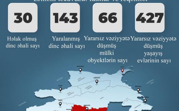 30 mülki şəxs həlak olub, 143 nəfər yaralanıb -    RƏSMİ