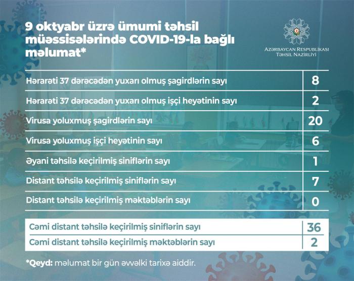 Daha 20 şagird koronavirusa yoluxdu