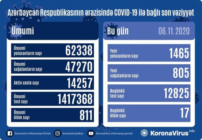 Daha 1465 nəfər COVID-19-a yoluxdu