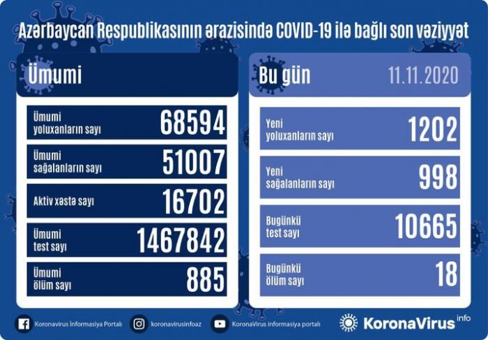 Azərbaycanda daha  18 nəfər COVID-19-dan öldü