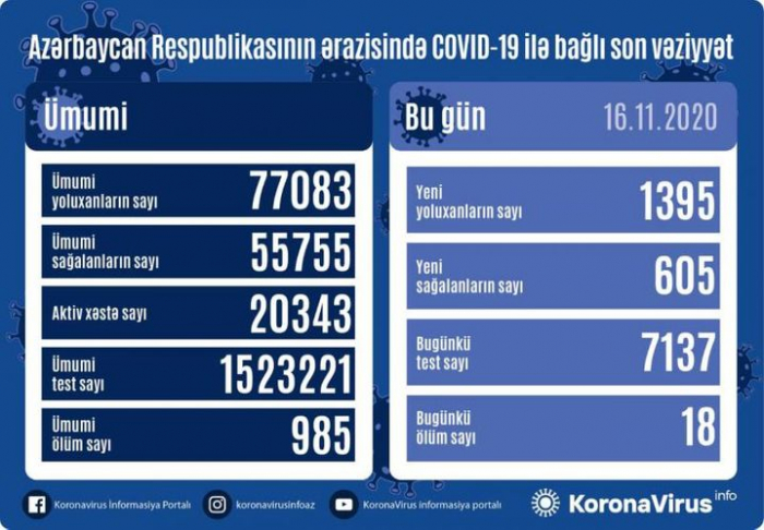 Azərbaycanda yoluxma sayı azaldı