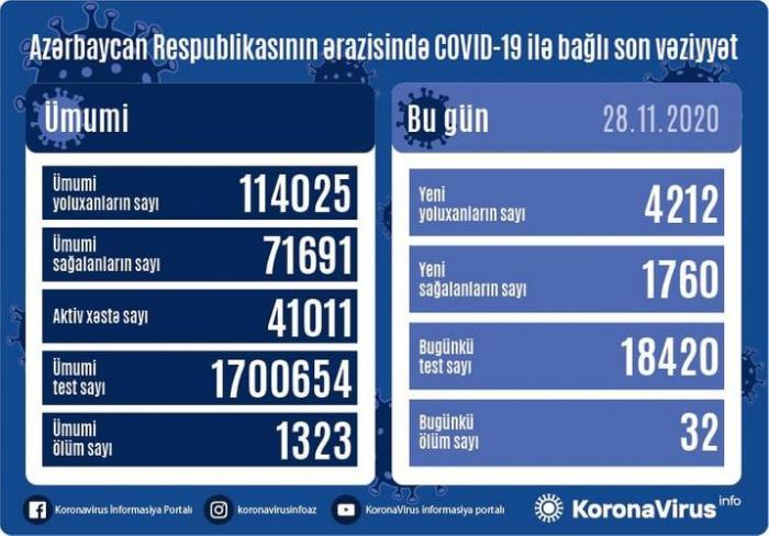Azerbaiyán detecta 4212nuevos casos de COVID-19