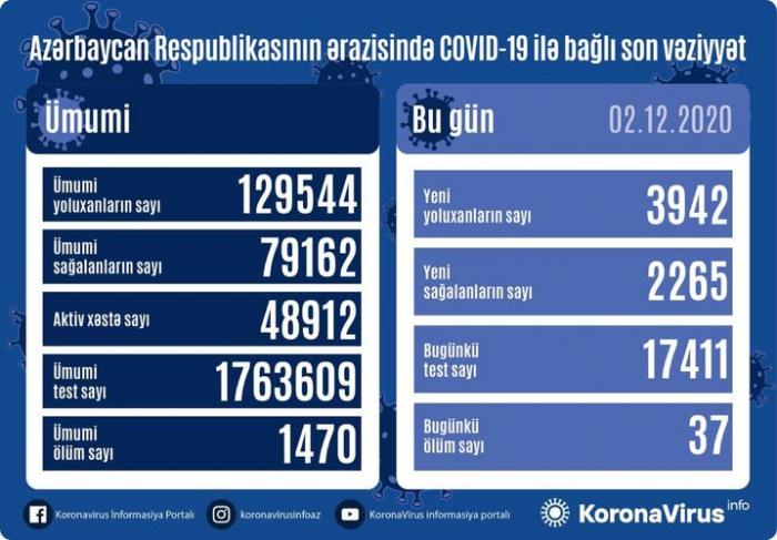 Azərbaycanda 4 minə yaxın yeni yoluxma aşkarlandı