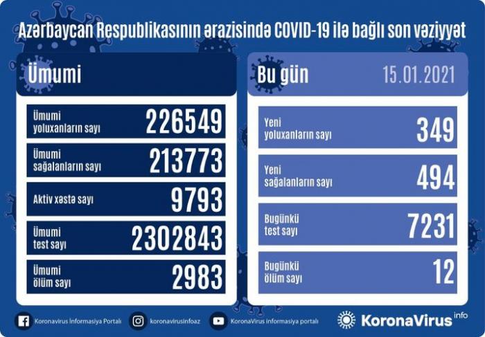 انخفاض في عدد الإصابات والوفيات بكورونا في أذربيجان مرة أخرى