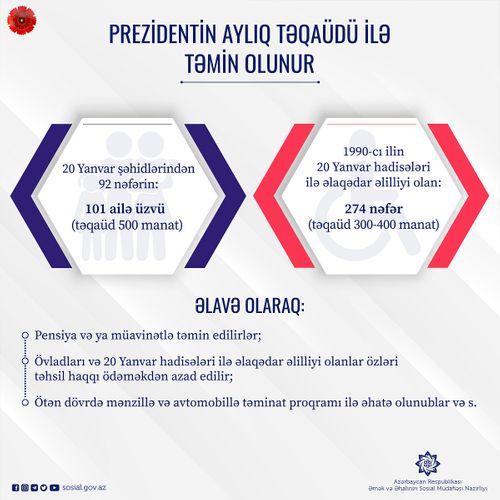 20 Yanvar şəhidlərinin 101 ailə üzvü Prezident təqaüdü alır