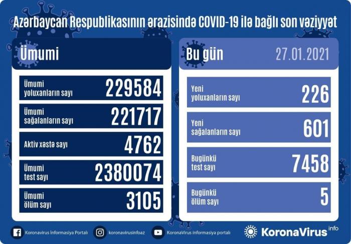 Azerbaiyán detecta 226nuevos casos de COVID-19