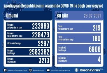 أذربيجان:   تسجيل 219 حالة جديدة للاصابة بفيروس كورونا المستجد