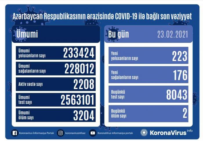 Azərbaycanda yoluxma sayı yenidən artdı