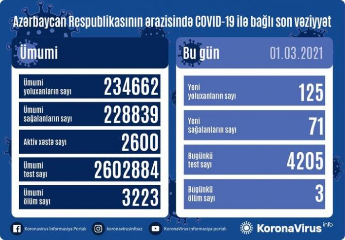 Azərbaycanda daha 125 nəfər COVID-19-a yoluxdu