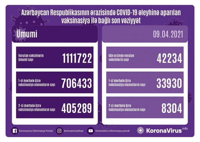 Se administran 42.234 vacunas contra el coronavirus en Azerbaiyán durante el último día