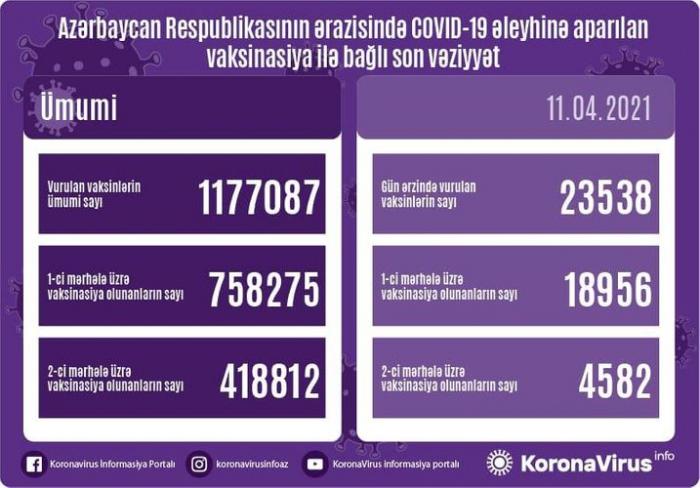 Hoy se administran 23 538 vacunas contra el coronavirus en Azerbaiyán