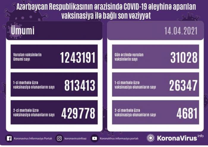 Anzahl der in Aserbaidschan geimpften Personen bekannt gegeben