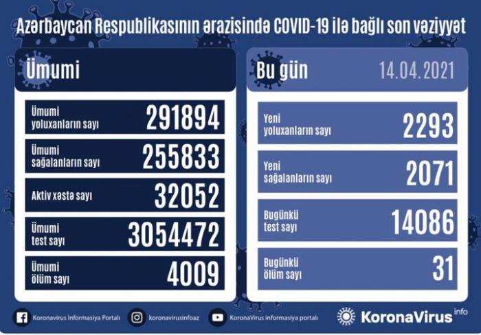 In Aserbaidschan 2293 Infektionsfälle registriert