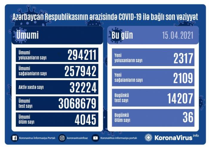 Azərbaycanda daha 36 nəfər COVID-19-dan vəfat etdi