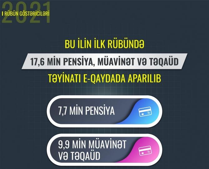 17,6 min pensiya, müavinət və təqaüd təyinatı e-qaydada aparılıb