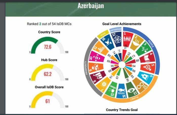 Azerbaijan ranks second among Islamic Development Bank member countries towards achieving SDGs targets