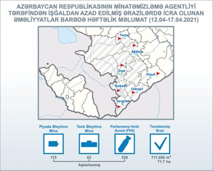 Azad edilən ərazilərdə daha 535 PHS aşkarlanıb