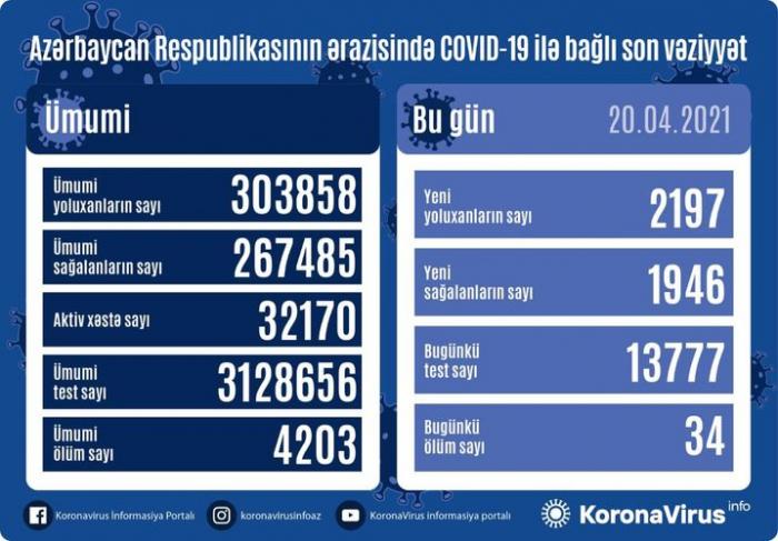 2197 yeni yoluxma qeydə alındı,   34 nəfər vəfat etdi