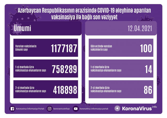 Azərbaycanda peyvənd olunanların sayı açıqlandı