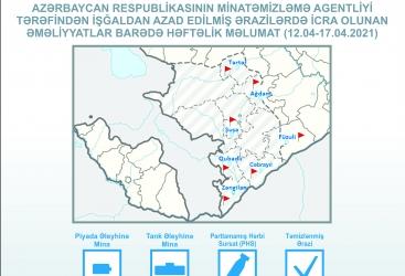 La semana pasada se encontraron 115 minas antipersona y 63 minas antitanque en los territorios liberados de Azerbaiyán