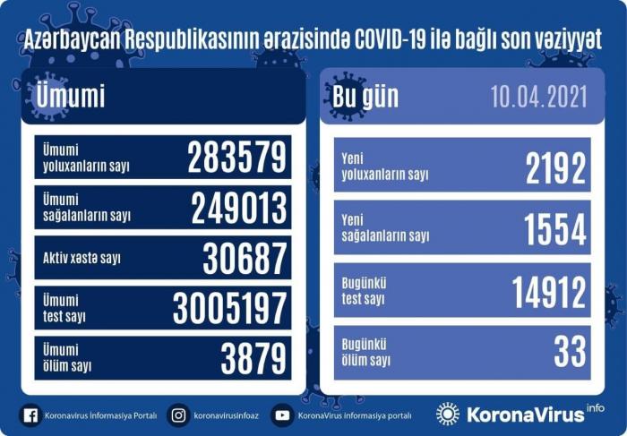 2192 yeni yoluxma qeydə alındı, 33 nəfər vəfat etdi