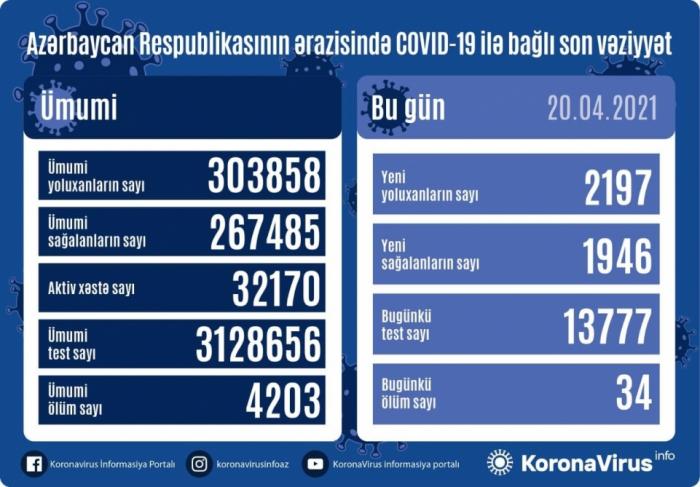Azerbaiyán detecta 2197 nuevos casos de COVID-19