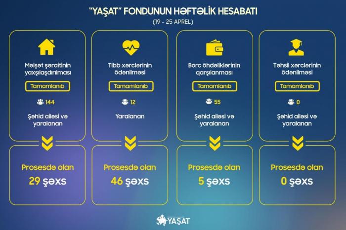 """""""YAŞAT"""" daha 55 şəhid ailəsinin borc öhdəliklərini qarşıladı"""