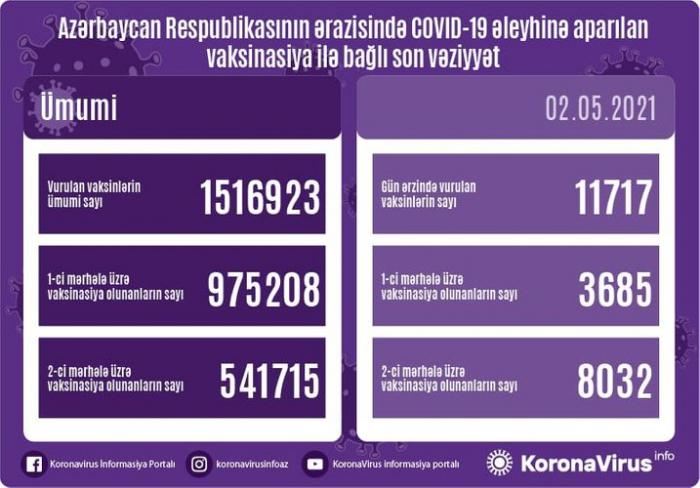 Hoy se administran11 717 vacunas contra el coronavirus en Azerbaiyán