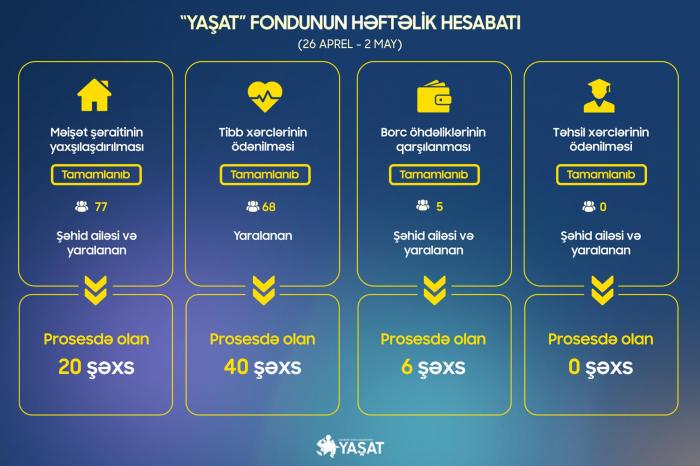 YASHAT cubrió endeudamientos de otras 5 familias de mártires