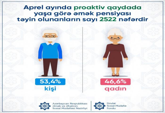 Ötən ay 2522 nəfərə əmək pensiyası təyin olunub