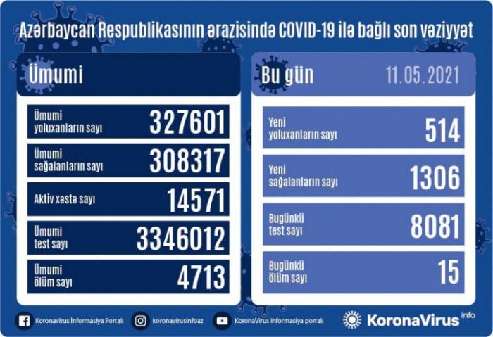 Daha 1306 nəfər koronavirusdan sağaldı