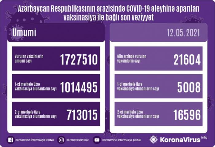 COVID-19 əleyhinə peyvənd olunanların sayı açıqlandı