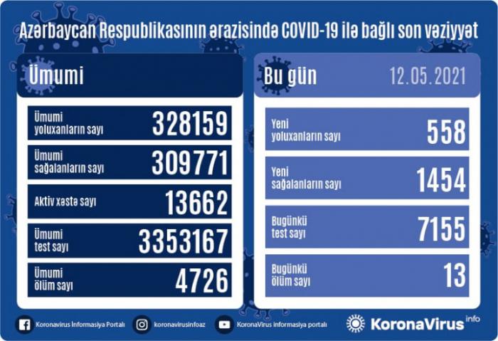 558 yeni yoluxma qeydə alındı,  13 nəfər öldü
