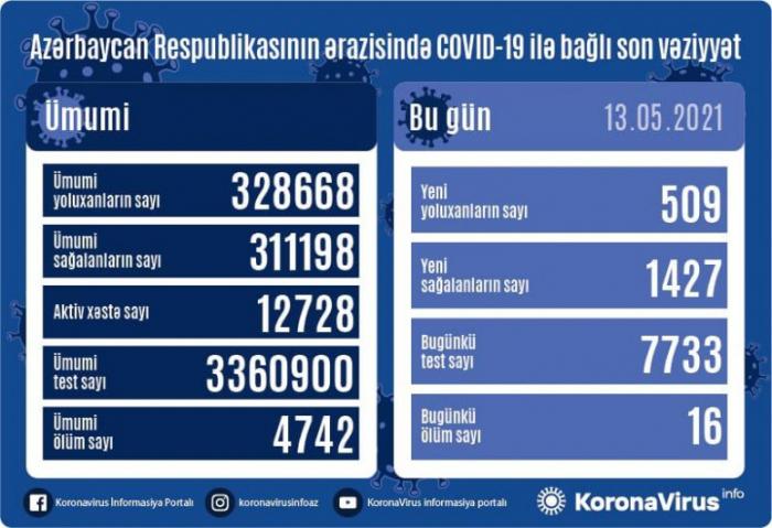 أذربيجان:   تسجيل 509 حالة جديدة للاصابة بفيروس كورونا المستجد