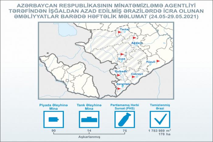 Azad olunan ərazilərdə daha 104 mina aşkarlandı