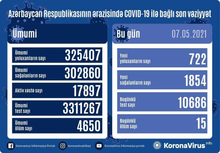 COVID-19:  In Aserbaidschan 722 neue Fälle registriert