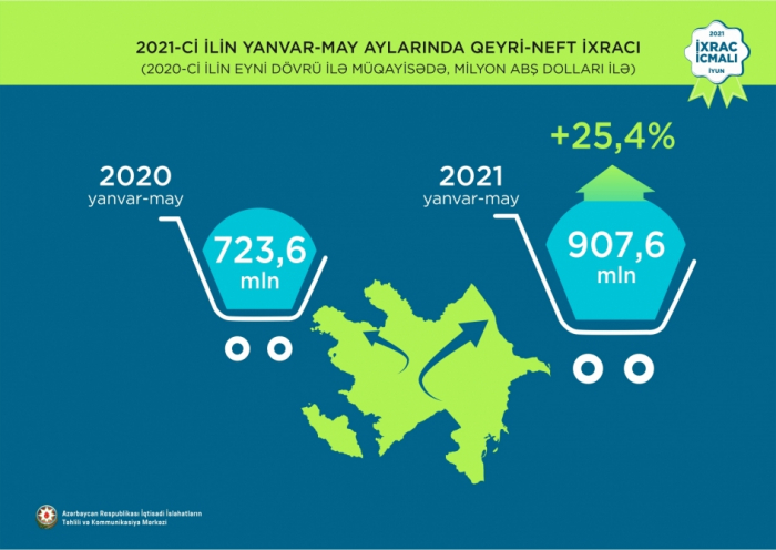 Aserbaidschans Nicht-Öl-Exporte stiegen um 25,4 Prozent