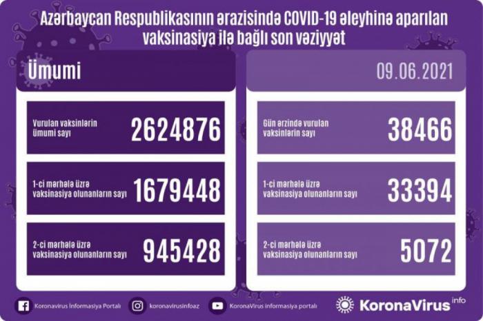Revelan el número de los vacunados en Azerbaiyán