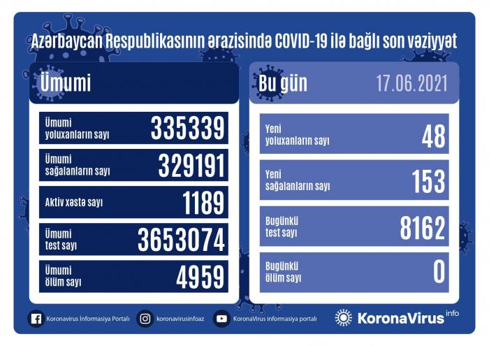 أذربيجان:  تسجيل 48 حالة جديدة للإصابة بعدوى فيروس كورونا المستجد كوفيد 19