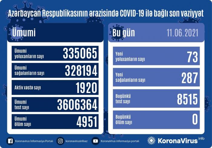 أذربيجان:  تسجيل 73 حالة جديدة للإصابة بعدوى فيروس كورونا المستجد كوفيد 19