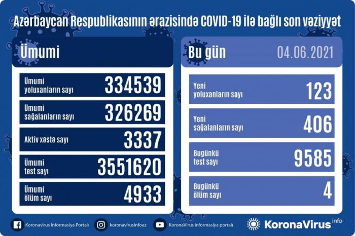 Azərbaycanda daha 123 nəfər koronavirusa yoluxdu