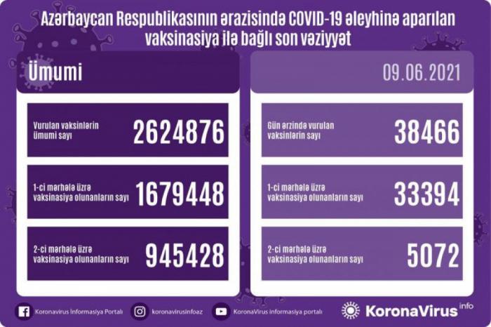 Zahl der Geimpften in Aserbaidschan ist bekannt