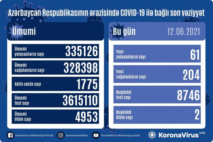 أذربيجان: تسجيل 61 حالة جديدة للإصابة بعدوى فيروس كورونا المستجد كوفيد 19