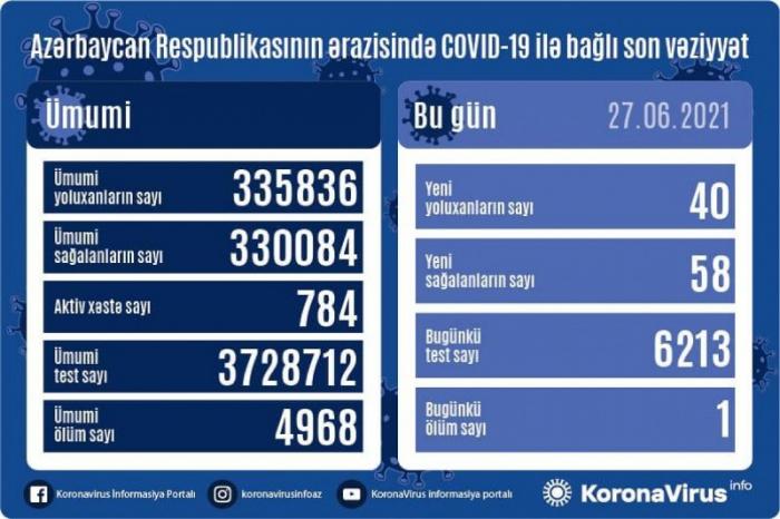 Azərbaycanda daha 40 nəfər virusa yoluxub