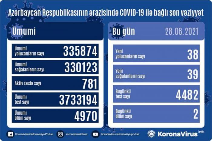 Azərbaycanda 38 nəfər koronavirusa yoluxub